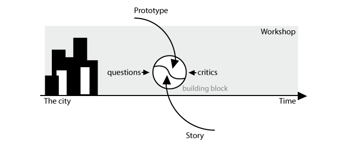 The continuous workshop of future making uses questions and critics to create building blocks of prototypes and stories that can be remixed indefinitely